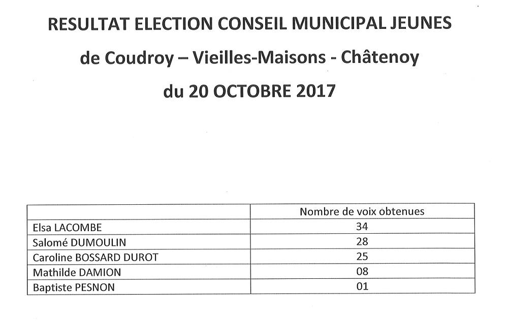 resultat-election-du-conseil-municipal-jeunes-2017